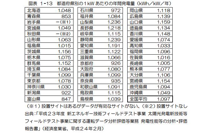経産省がフィールドテストを元に2013年に公表した都道府県別の1kWhあたりの年間発電量