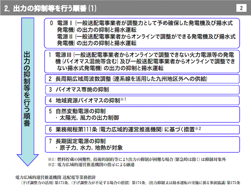 九州電力出力制御の優先給電ルール