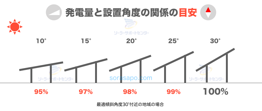 太陽光発電の発電量と最適傾斜角度