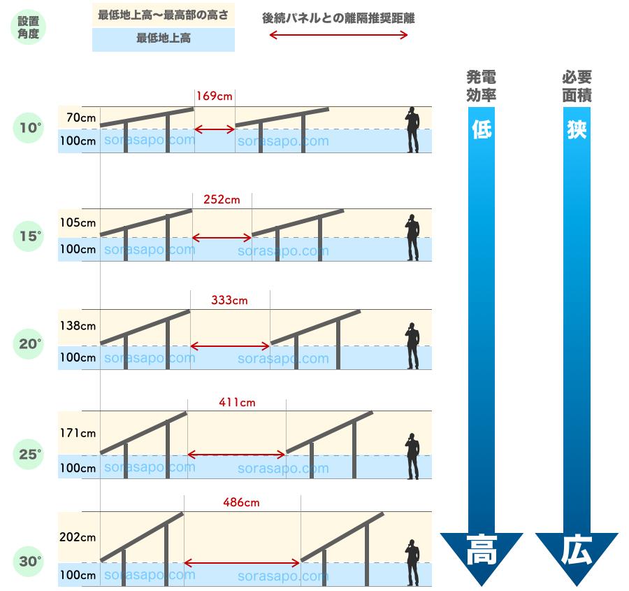 設置角度別・太陽光発電に必要な面積と離隔距離の比較図