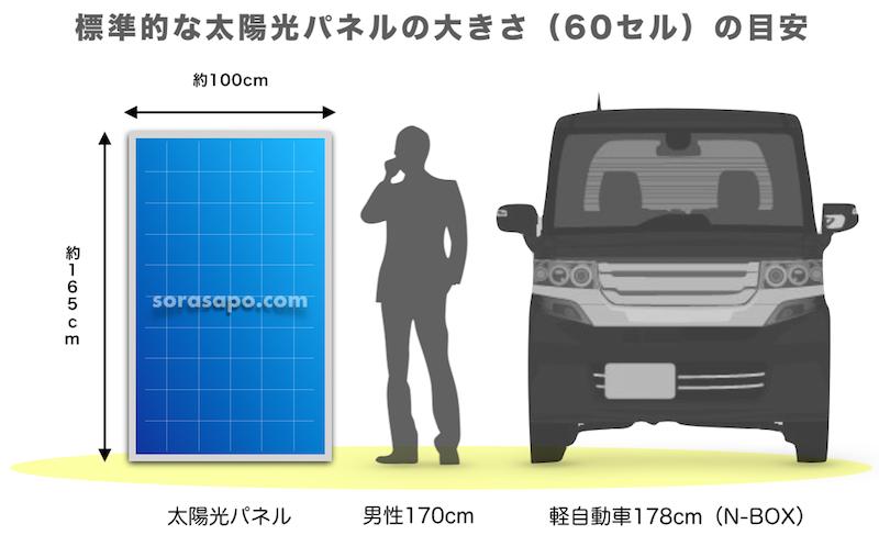 太陽光パネルの大きさを人間と軽自動車の画像と並べた比較表