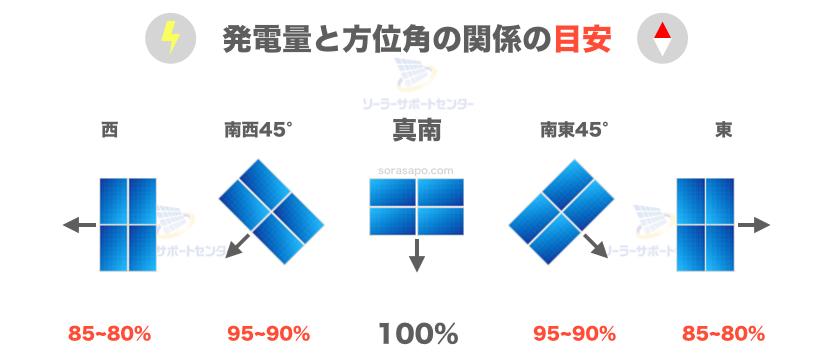 太陽光発電 発電量と方位の関係の目安の図