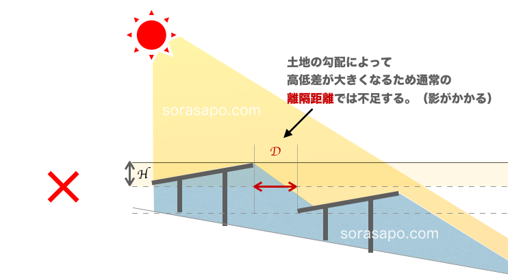太陽光発電 パネル同士の影を避ける距離