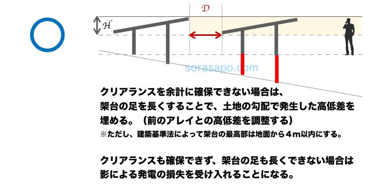 太陽光発電に必要な面積 土地に傾斜がある場合のクリアランス④