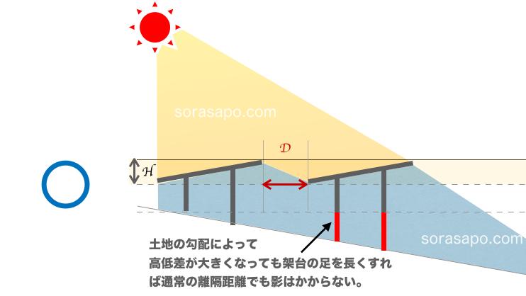 土地の高低差で生じる影を架台の高さを調整してなくす