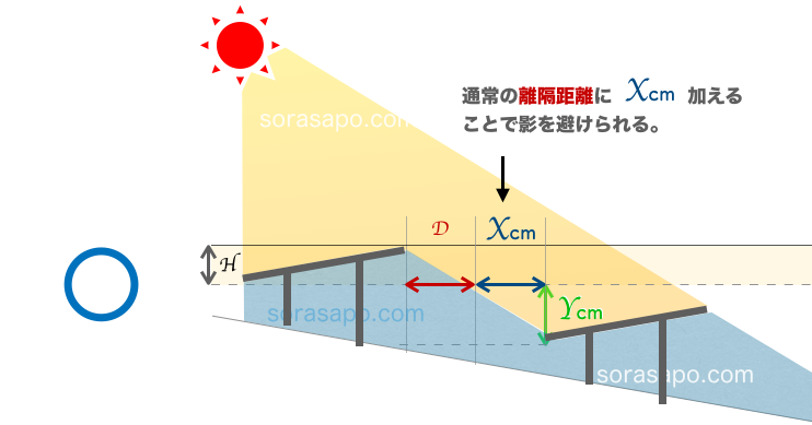 土地の高低差がある場合は太陽光パネル同士のクリアランスも広くする