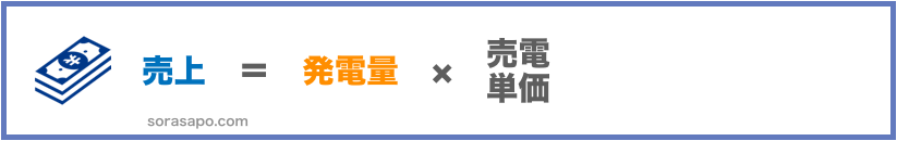太陽光発電の計算式02 売上=発電量×売電単価