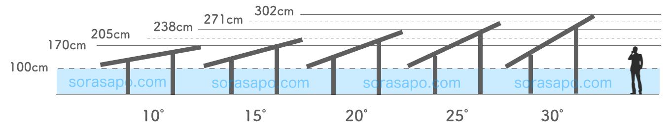 太陽光発電の角度別高さの比較図