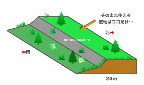 太陽光発電用地に必要な面積と選び方(注意点)3
