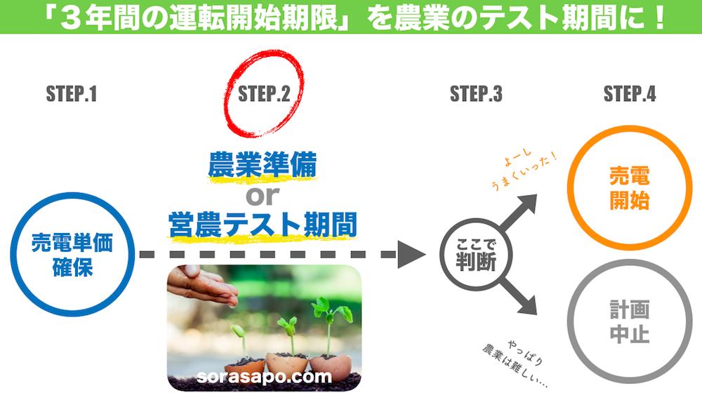 ソーラーシェアリング成功のための4つのステップ