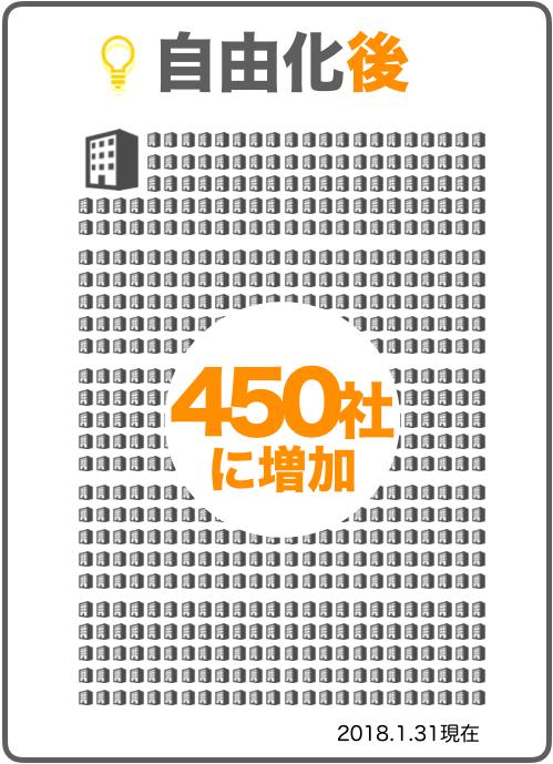 電力自由化後2018年1月の電力会社の数