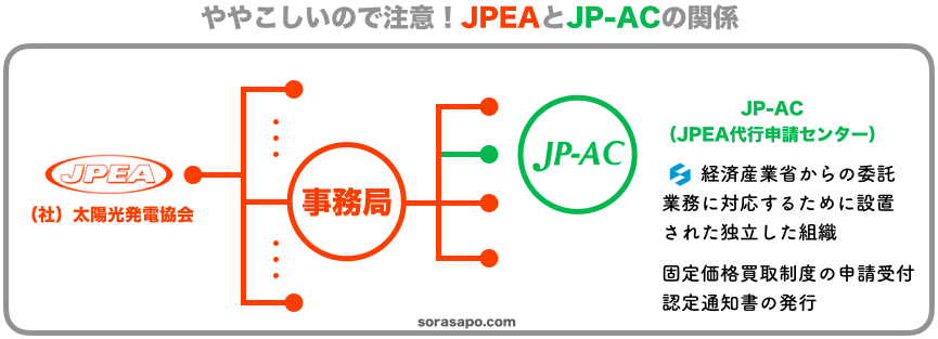 JPEA(太陽光発電協会)とJP-AC(代行申請センター)の関係図