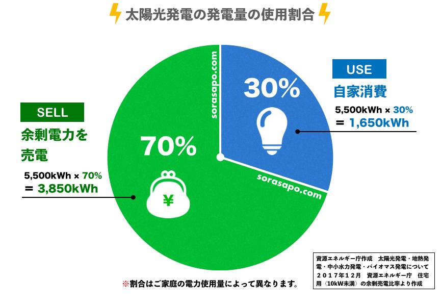 太陽光発電の余剰売電比率