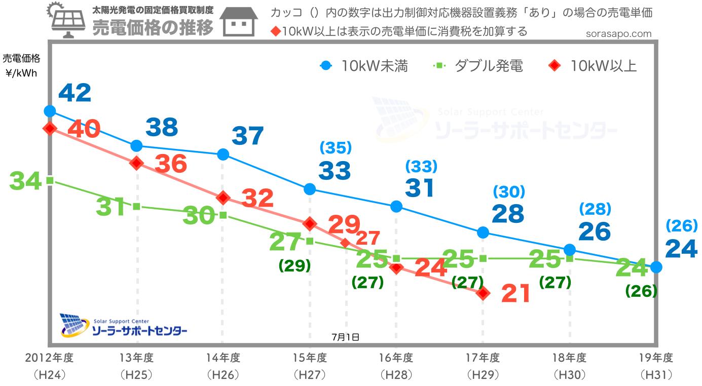 売電価格(買取価格)の推移