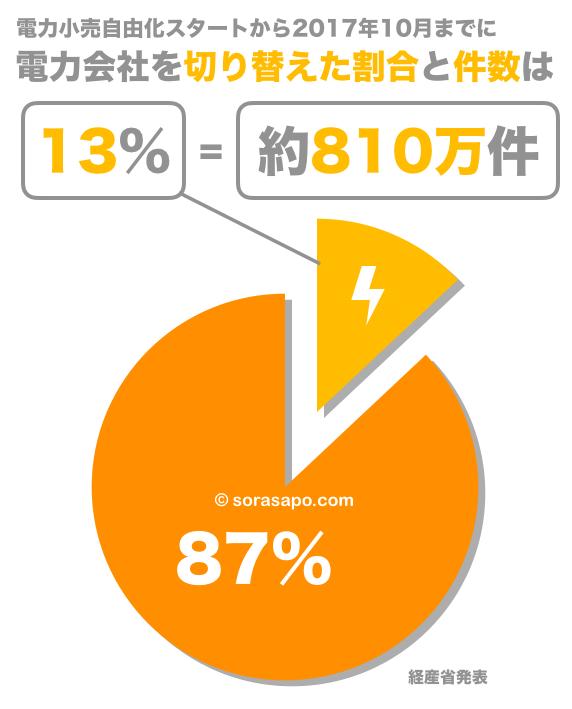 電力自由化後に電力会社を切り替えた人の割合と件数のグラフ