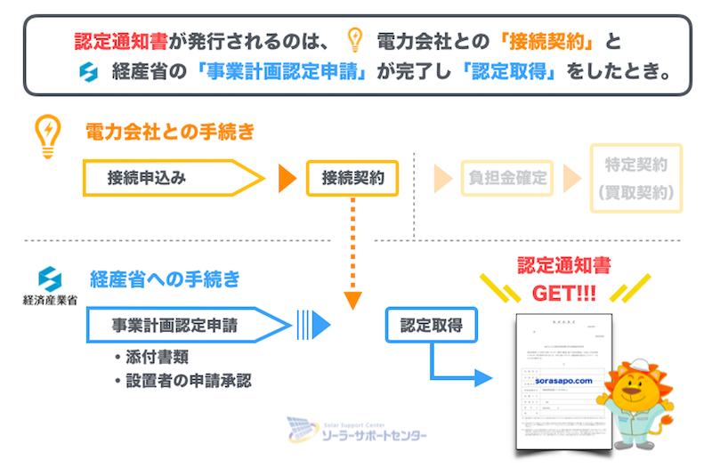 認定通知書が発行されるタイミング