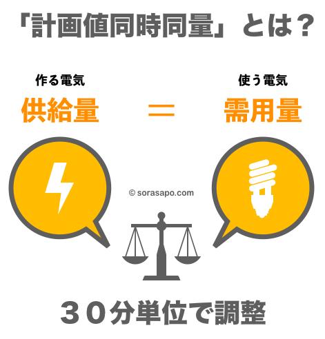 計画値同時同量の解説 電力自由化 託送制度