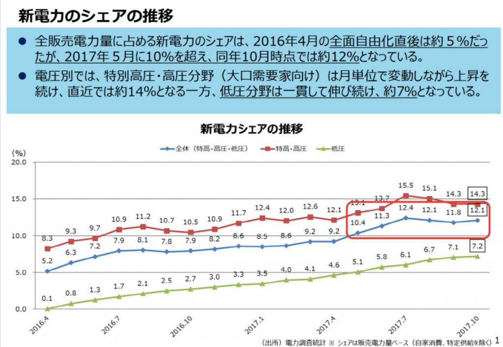 電力自由化での切り替え率の推移