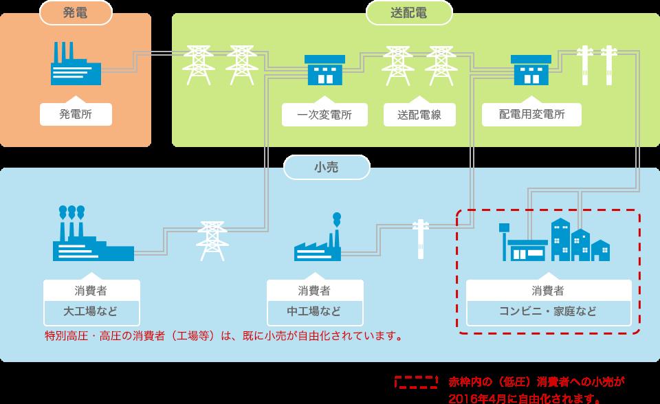電力自由化の仕組み 電力の3部門