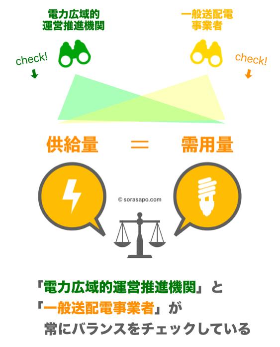 電力自由化の仕組み 需給バランスの監視体制