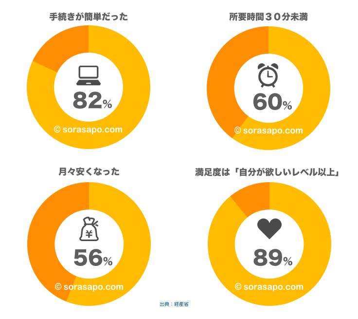 新電力を導入した人のアンケート結果 グラフ
