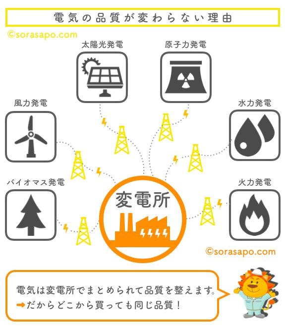 電力自由化の仕組み 変電所で電気をまとめて同じ品質に
