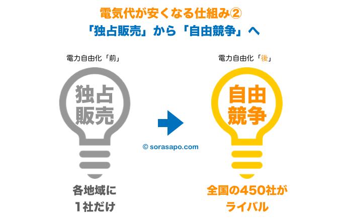 電力自由化で電気代が安くなる仕組み2 独占販売から自由競争へ