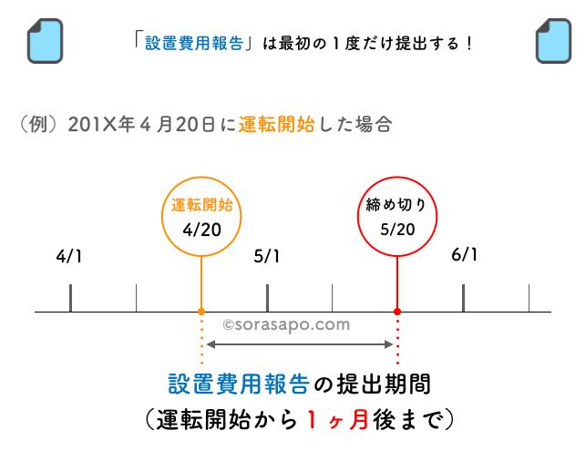 設置費用報告の提出期限は運転開始から1ヶ月以内