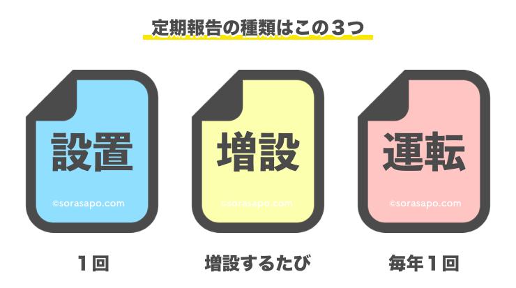 定期報告の3種類