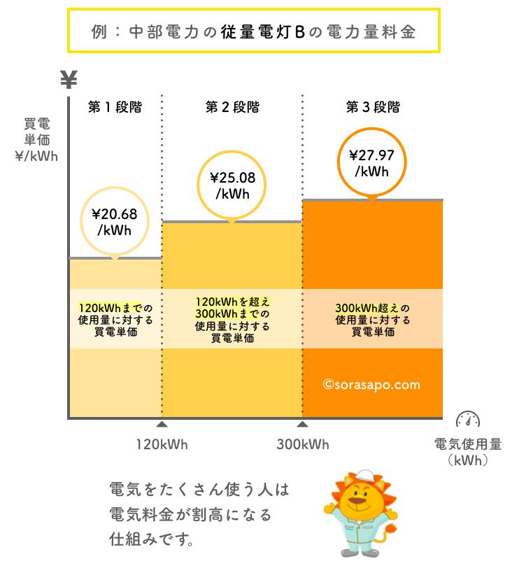 3段階料金の例 中部電力の従量電灯Bの料金設定