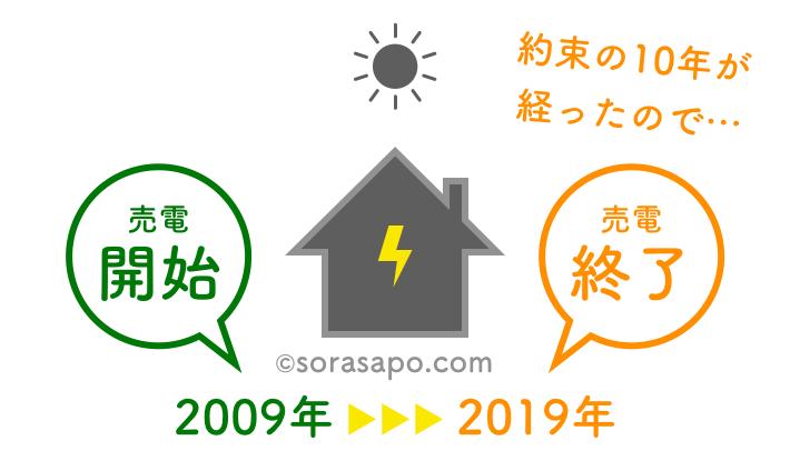 2019年問題 太陽光発電の売電期間が終了