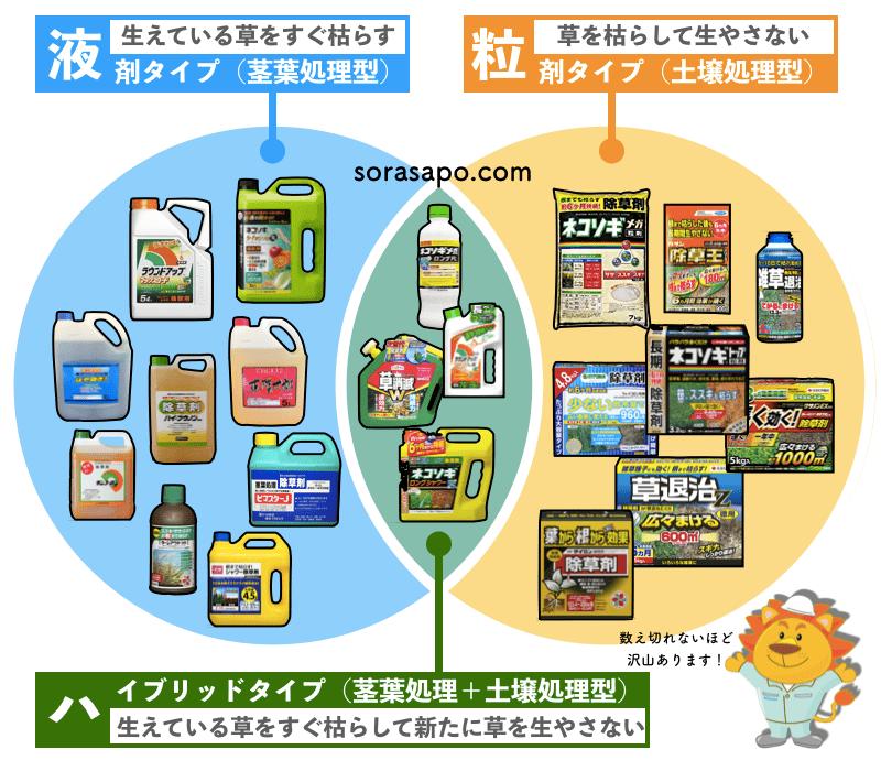 除草剤の分類 ベン図