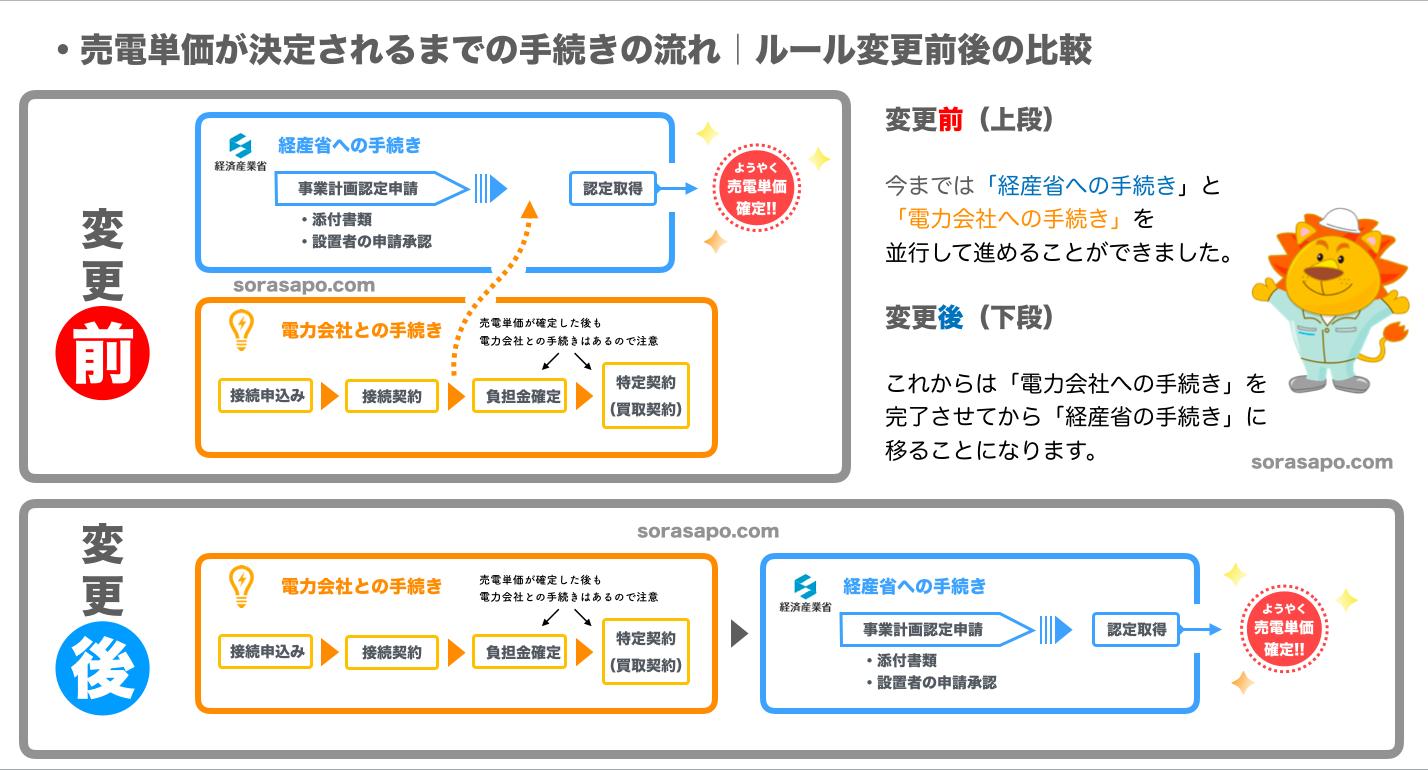 変更された太陽光発電の認定申請手続き手順の図