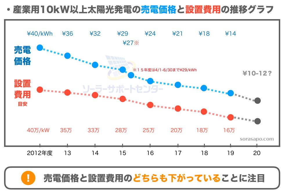 10kW以上太陽光発電売電価格と設置費用の推移
