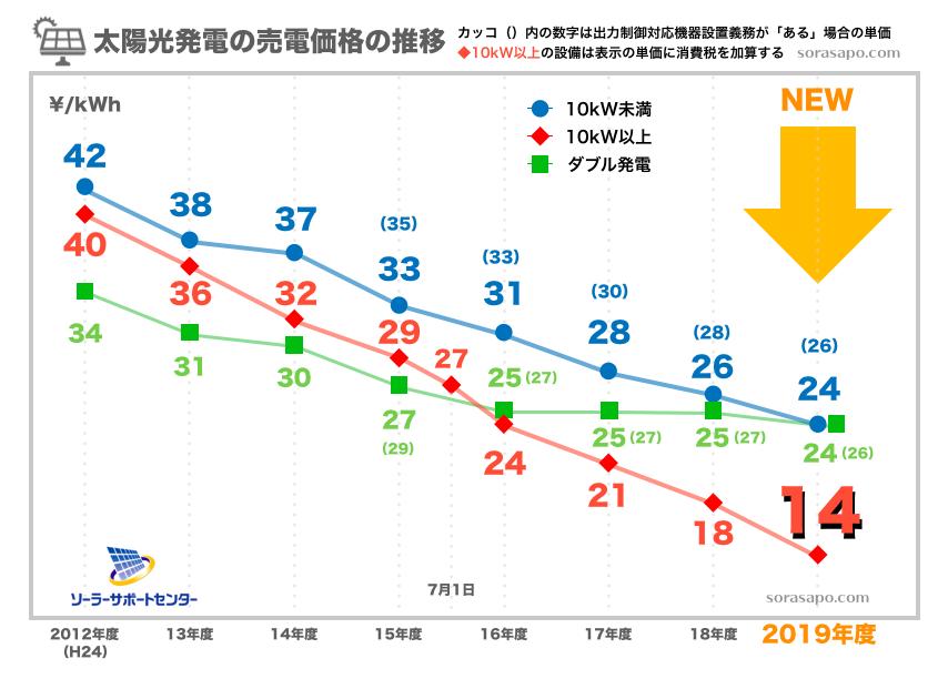 太陽光発電の売電価格推移表