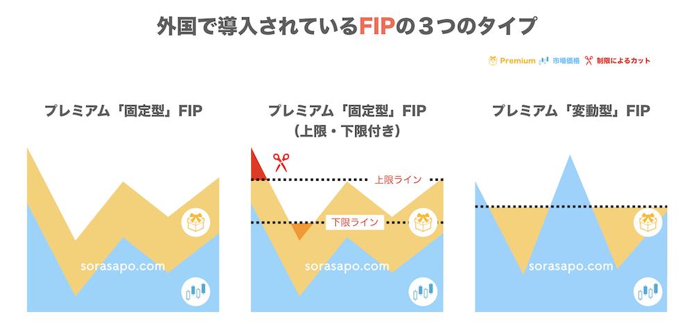 外国で導入されたFIP制度の3パターン