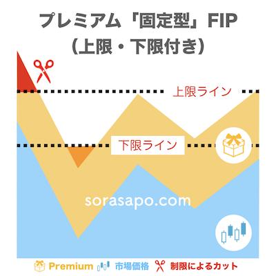 プレミアム固定型FIP制度(上限・下限あり)