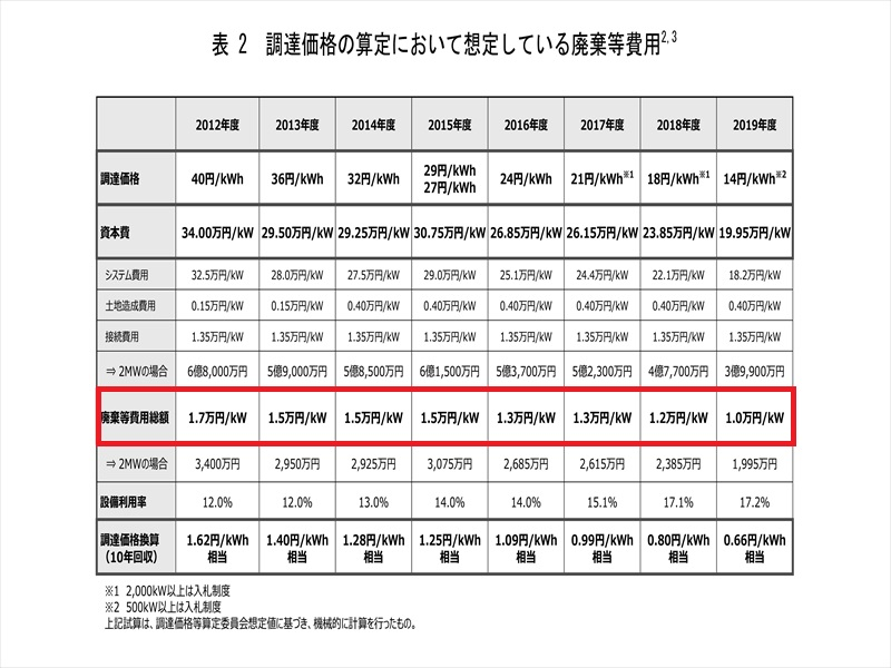 調達価格算定委員会における算定時に想定している廃棄等費用一覧