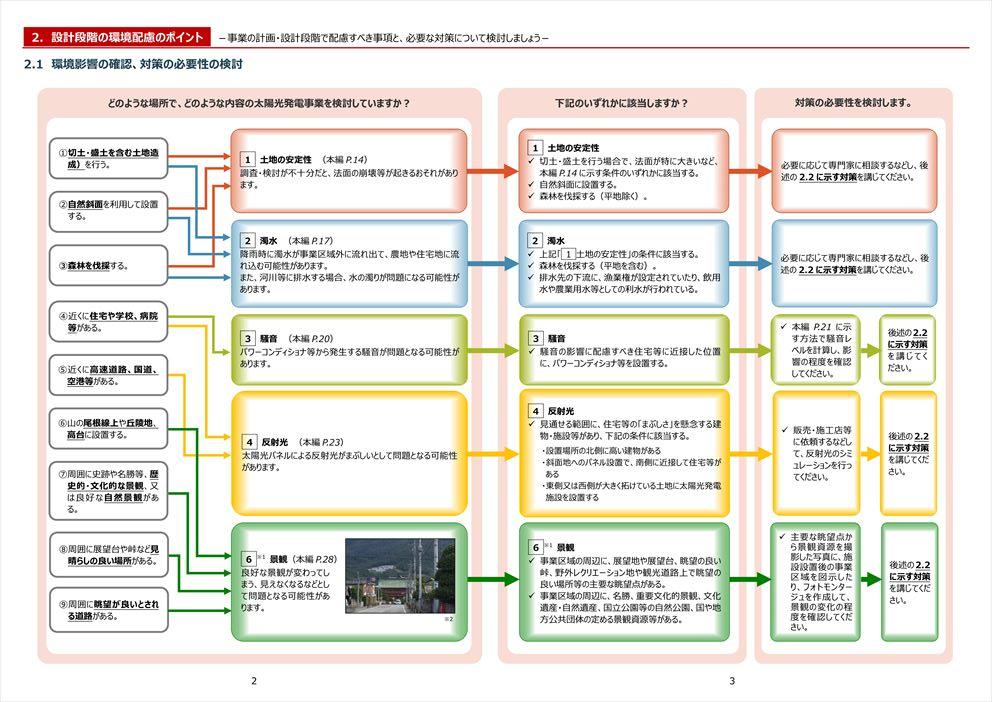 太陽光発電の環境配慮ガイドライン チェックシート【小規模出力版】2ページ目